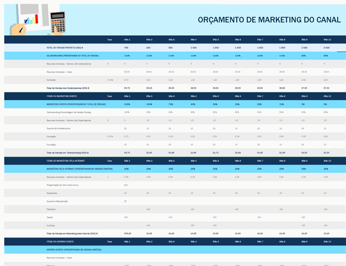 Orçamento de marketing do canal