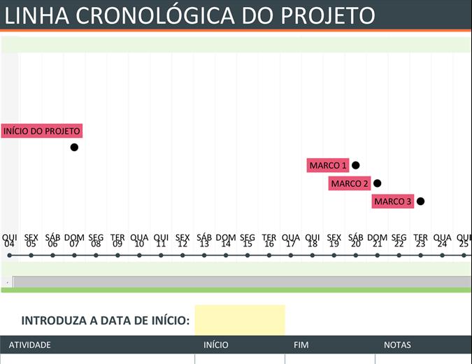 Linha cronológica do projeto