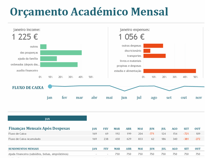 Orçamento universitário mensal