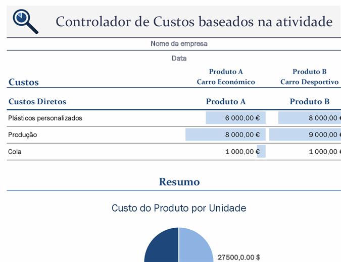 Controlador de custos com base em atividades