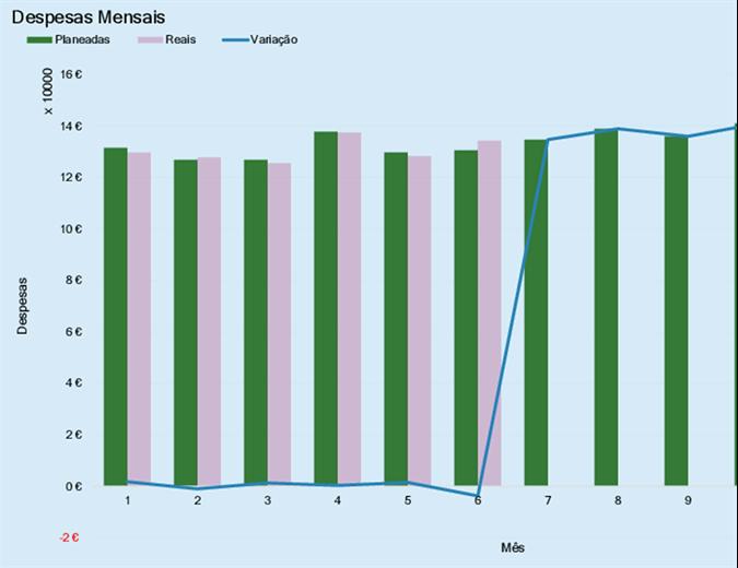 Orçamento de despesas da empresa
