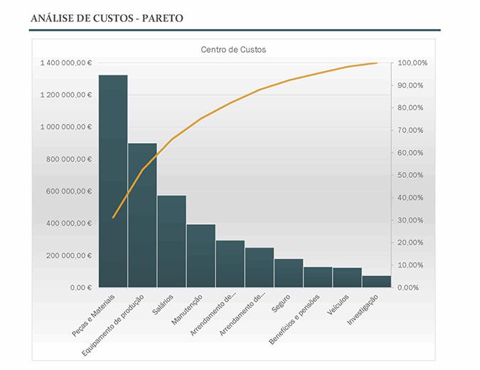 Análise de custos com gráfico Pareto