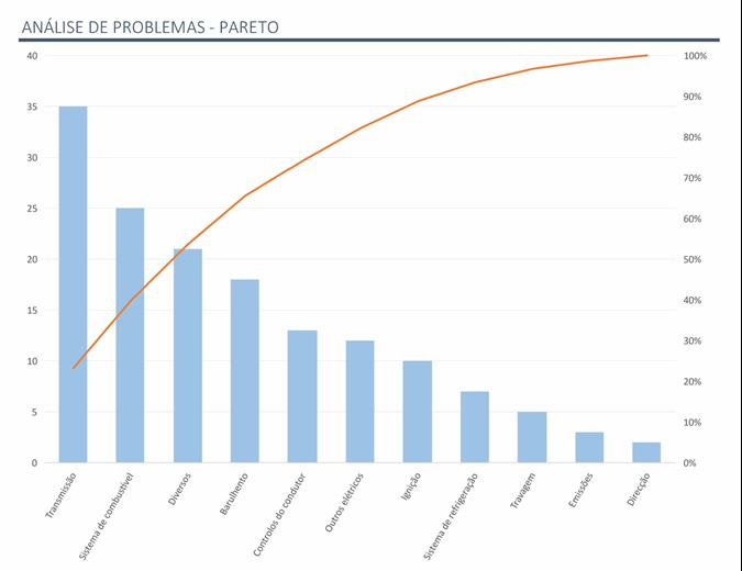 Análise do problema com o gráfico Pareto