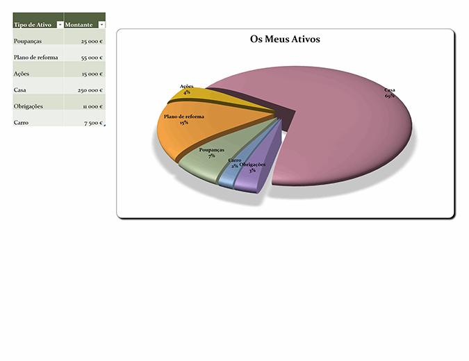Gráfico circular do século XXI