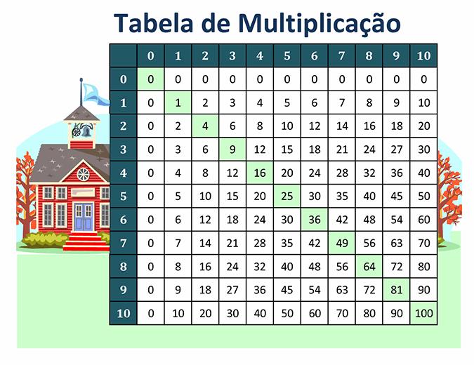Tabela de multiplicação (números 1 a 10)