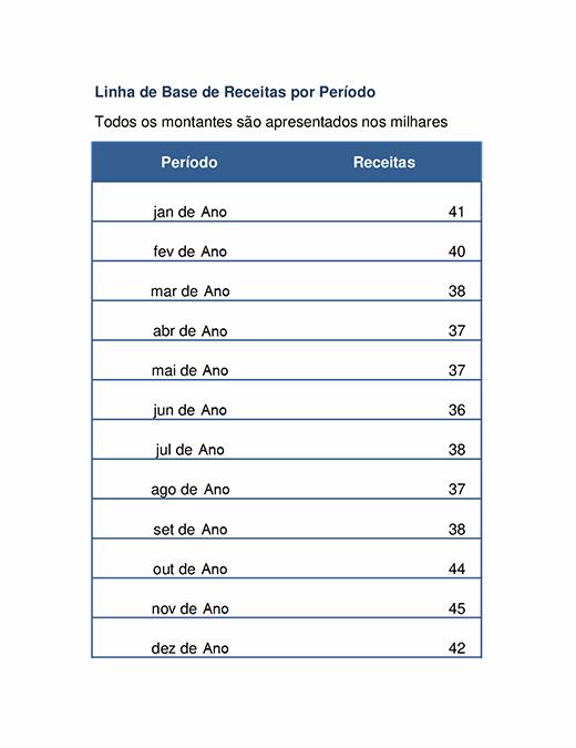 Gráfico de tendências de receitas