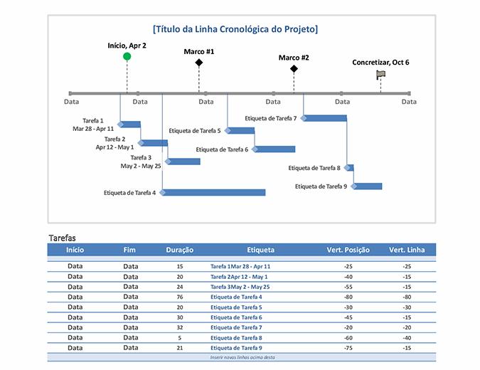 Linha cronológica de projeto com tarefas e marcos