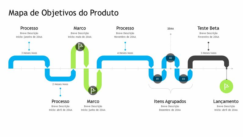 Linha cronológica do mapa de objetivos do produto