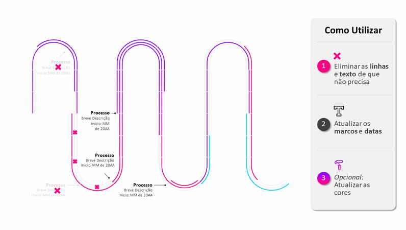 Linha cronológica do mapa de objetivos do processo