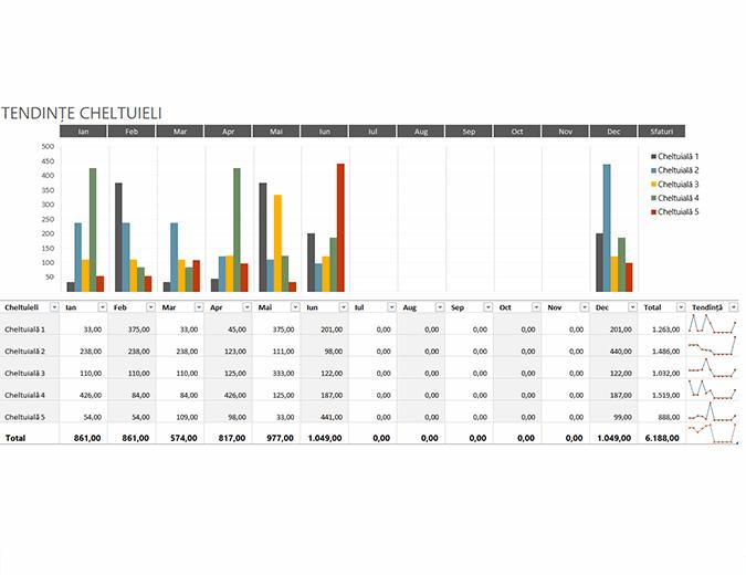 Bugetul tendințelor de cheltuieli