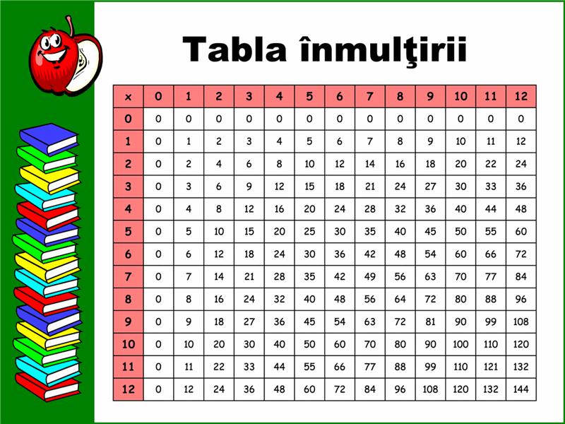 Tabla înmulțirii (până la 12x12)