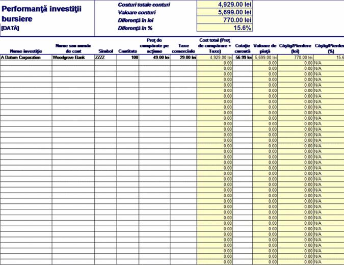 Evaluarea investițiilor bursiere