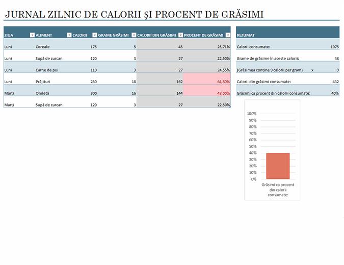 Jurnal de grăsimi și calorii consumate zilnic