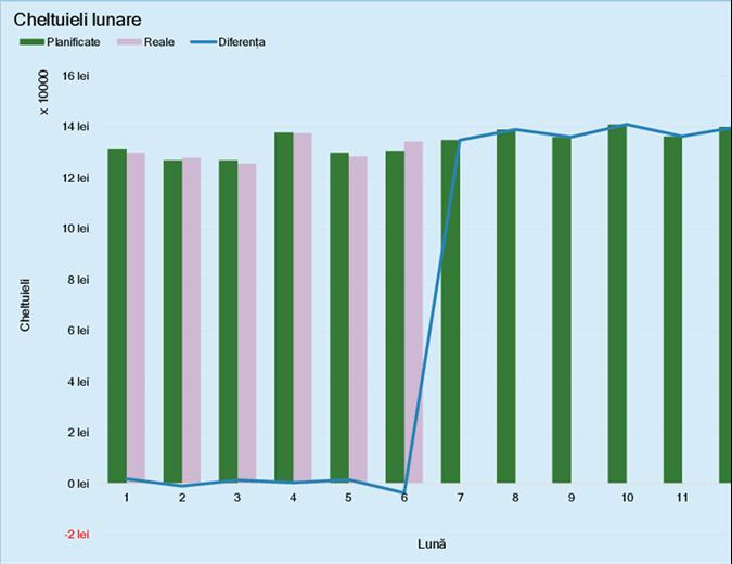 Buget de cheltuieli de afaceri