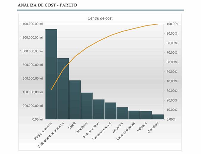 Analiza costurilor cu diagrama Pareto