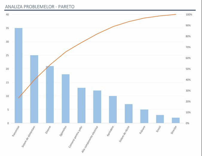 Analiza problemelor cu diagrama Pareto