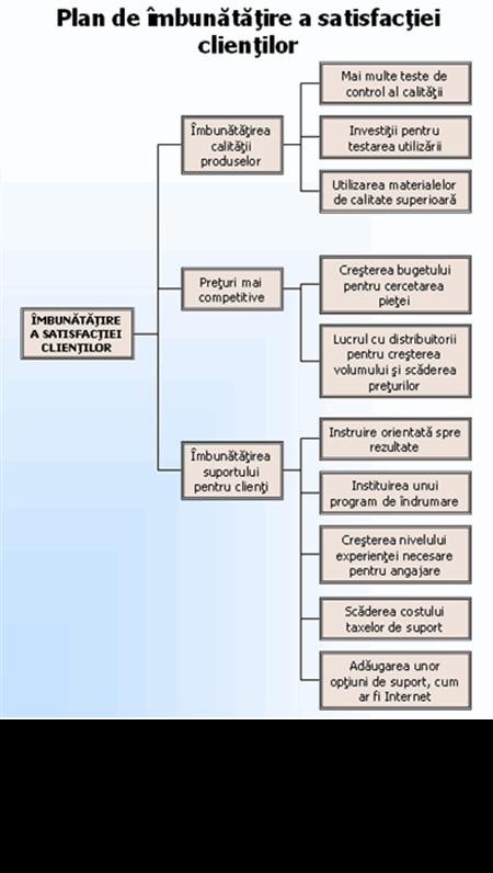 opțiuni în scheme