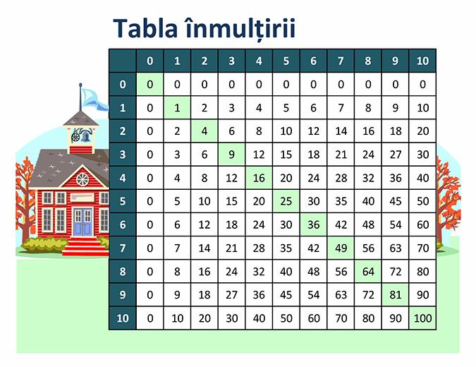 Tabla înmulțirii (cu numere de la 1 la 10)