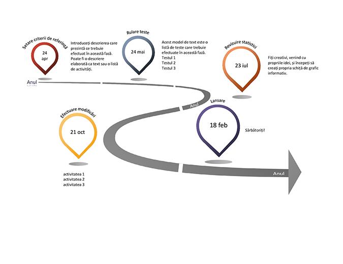 Grafic informativ al cronologiei pe Jaloane