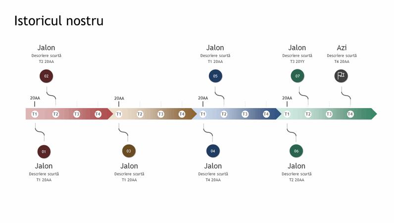 ///Cronologia de jaloane și istoric