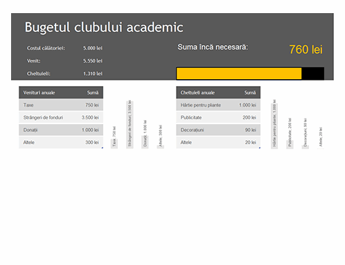 Bugetul clubului academic