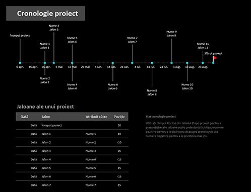 Cronologie de proiect cu jaloane