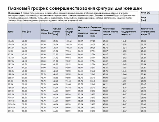 Плановый график совершенствования фигуры для женщин (метрическая система измерений)