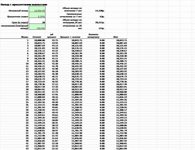 Таблица расчета процентных выплат по вкладу