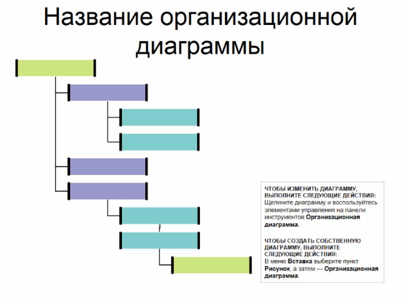 Правосторонняя организационная диаграмма