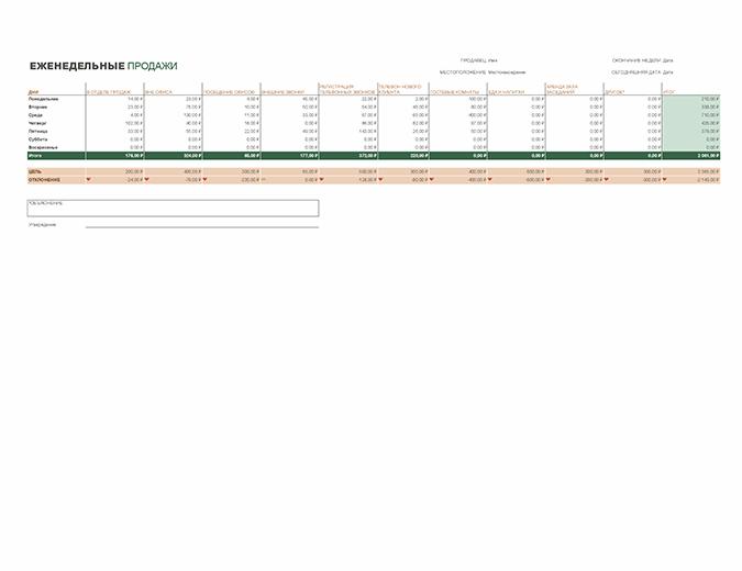 Отчет о еженедельной деятельности по продаже