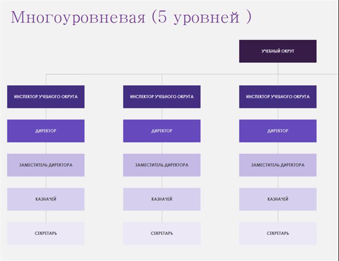 Организационные диаграммы