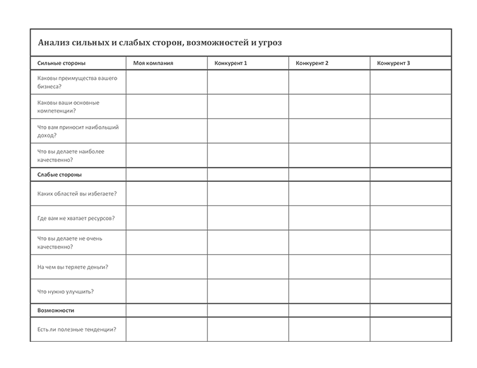 Конкурентный анализ по методу SWOT