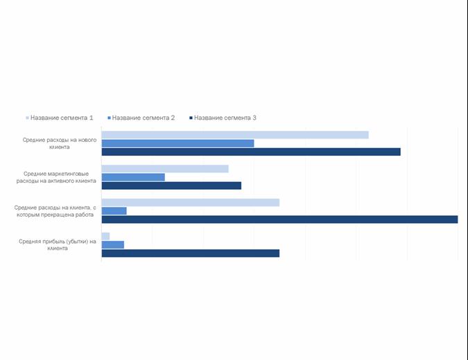 Анализ прибыльности клиентов