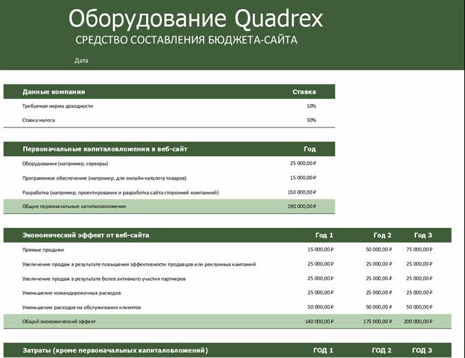Бюджет веб-сайта