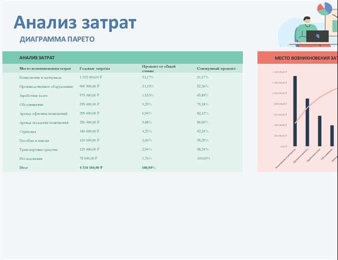 Анализ затрат с помощью диаграммы Парето