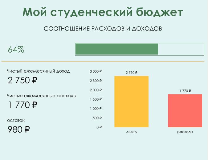 Мой студенческий бюджет
