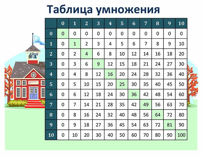 Таблица умножения (числа от 1 до 10)