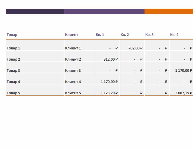 Отчет о продажах