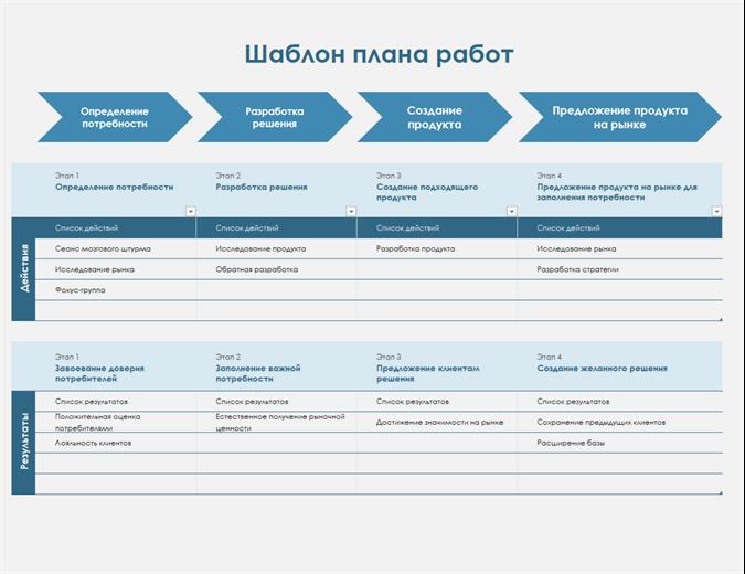 Временная шкала плана работ