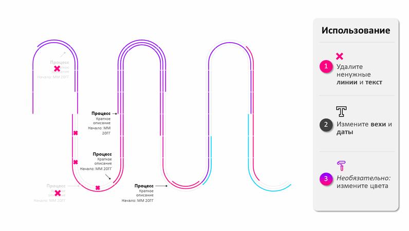 Временная шкала процесса разработки продукта