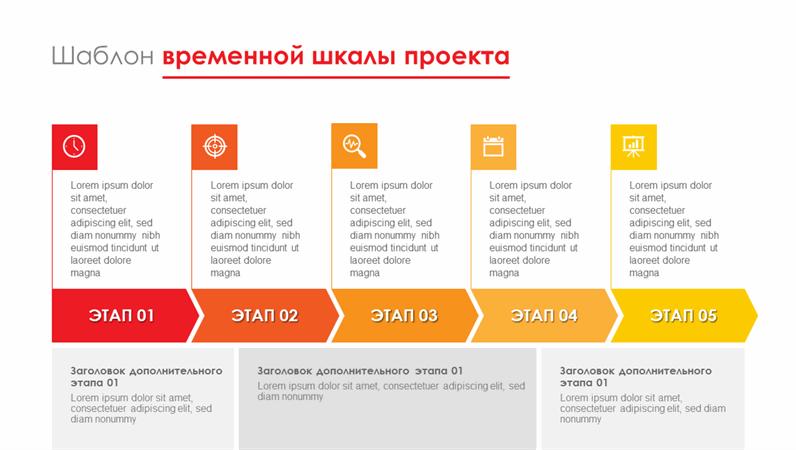 Временная шкала этапов проекта
