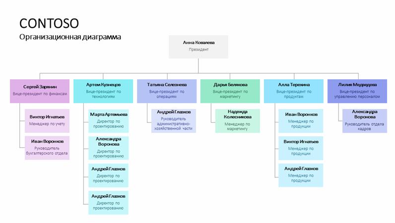 Организационная диаграмма с использованием условных цветов