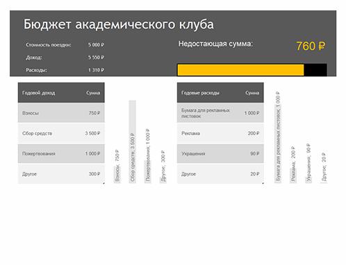 Бюджет академического клуба