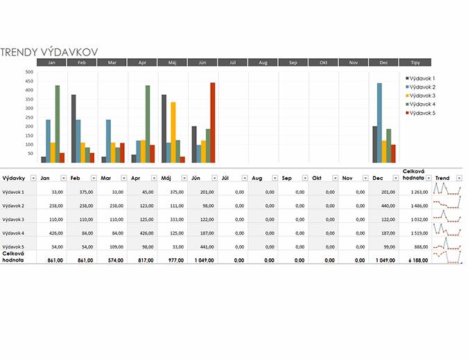 Rozpočet trendu výdavkov