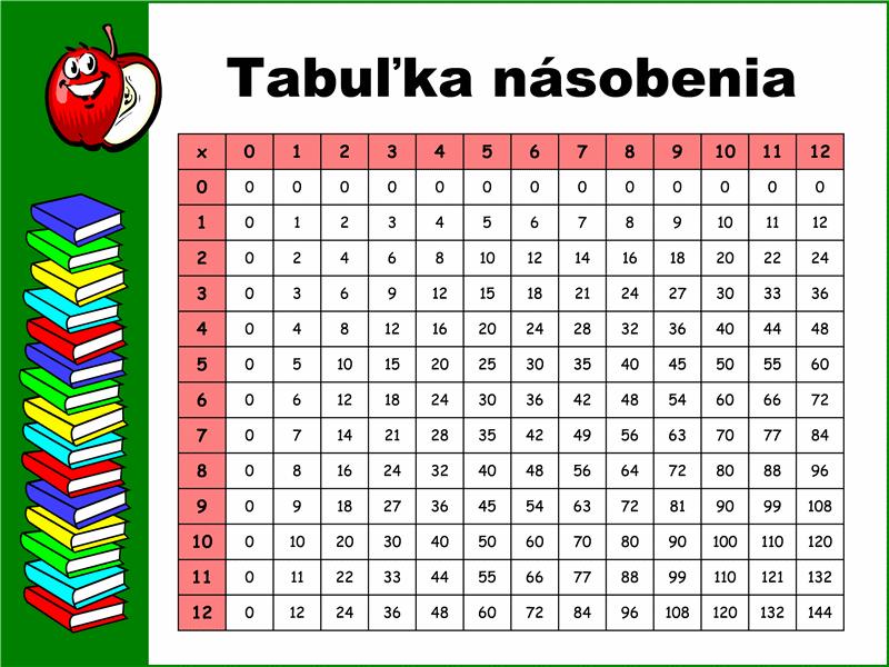 Tabuľka násobenia (po súčin 12 x 12)