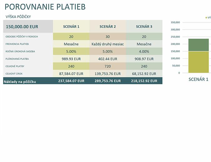 Kalkulačka na porovnávanie pôžičiek