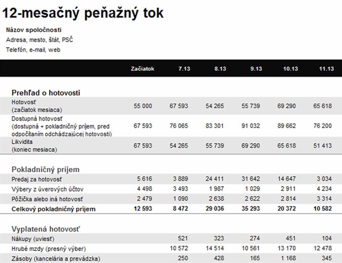 12-mesačné vyúčtovanie peňažného toku