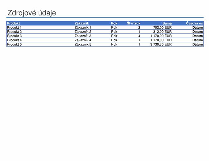 Vzorová zostava kontingenčnej tabuľky