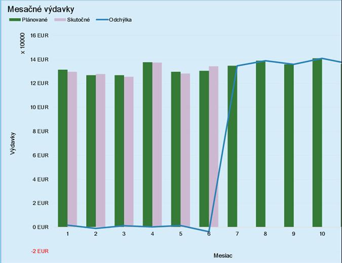 Vyúčtovanie výdavkov na úlohy súvisiace s obchodovaním