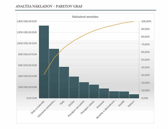 Analýza nákladov sParetovým grafom